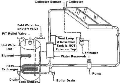 Closedloop on auto water pump